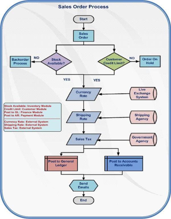 Sap slo technical guide pdf