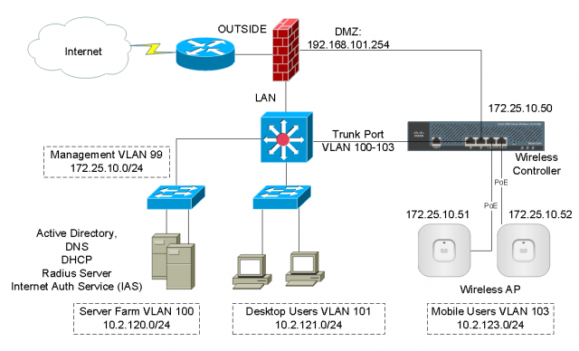 Cisco switch 802.1x port authentication nps guide