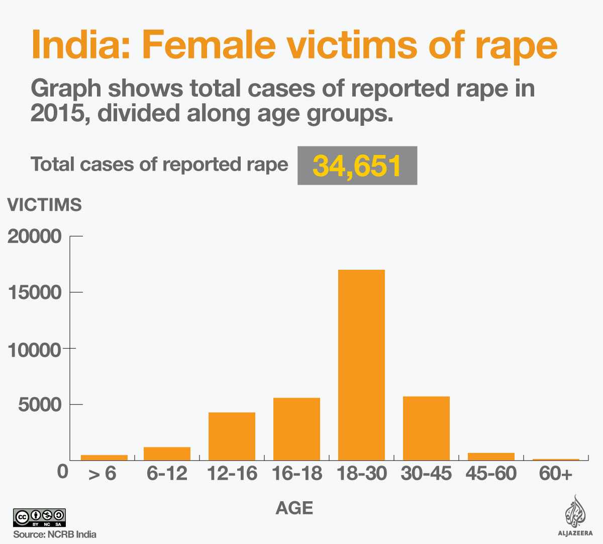 Crime against womens in india statistics 2016 pdf