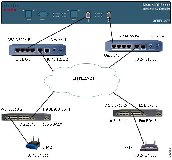 Cisco wlan controller configuration guide
