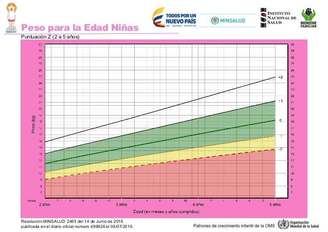 Curvas de crecimiento oms pdf