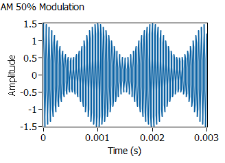 Amplitude modulation and demodulation lab manual