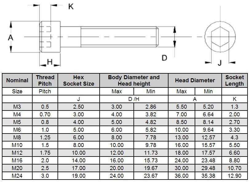 Socket head cap screw dimensions pdf