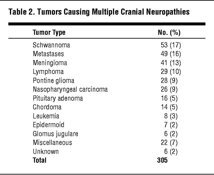 Multiple cranial nerve palsy pdf