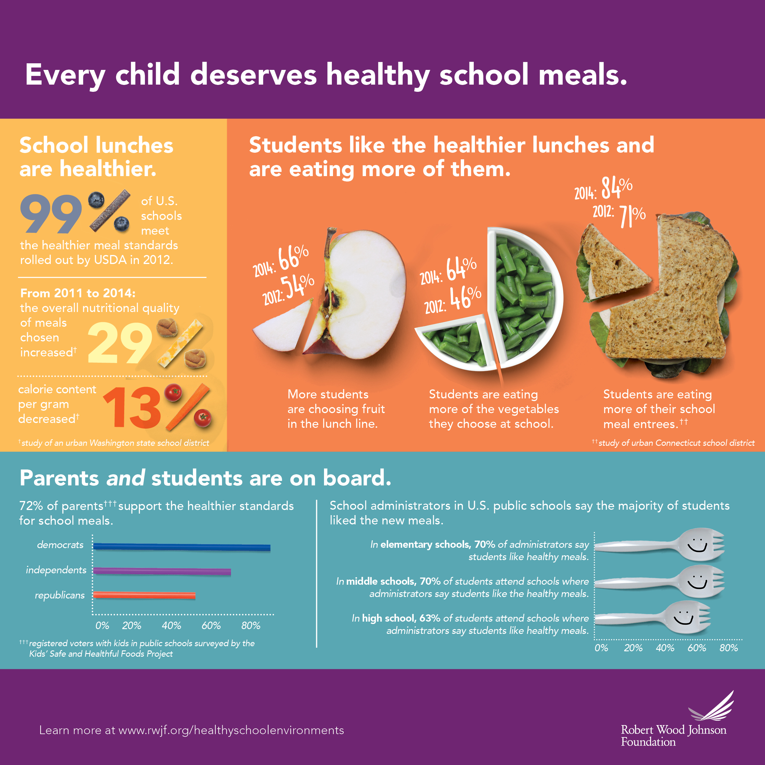 Sodium guidelines for school lunches