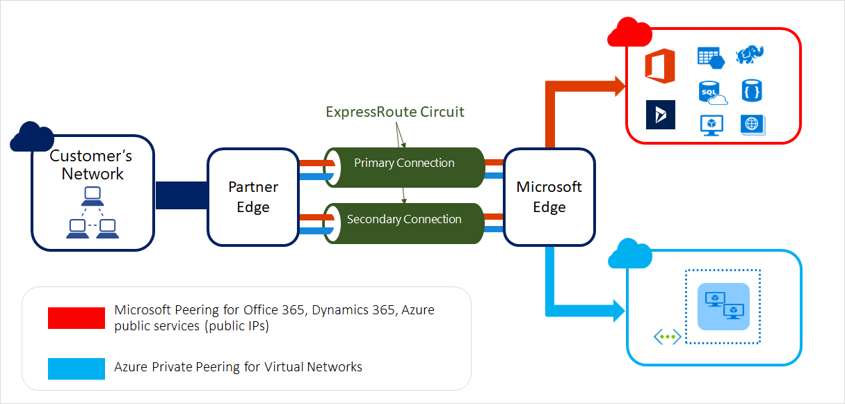 Traffic path to internal and external cloud services pdf